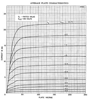 408A特性曲線SYLVANIA.jpg