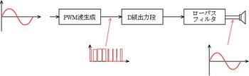 デジタルアンプの原理.jpg