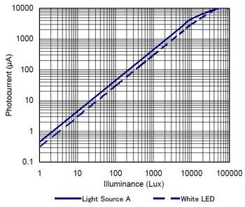 NJL7502L感度特性.jpg