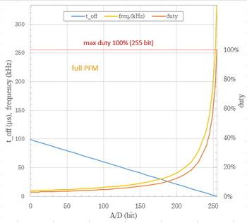 PFM&PWM controller 周波数・duty2.jpg
