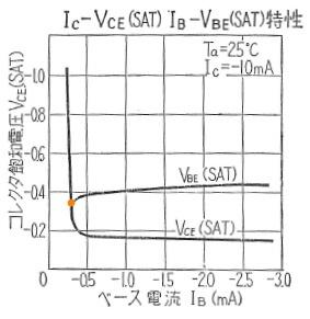 2SA56 Vce_sat-Ib特性.jpg
