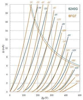 6240G, 6FQ7特性曲線.jpg