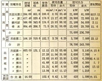 黒部川筋発電所の概要.jpg