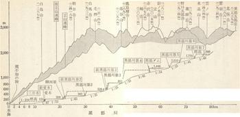 黒部川縦断面図3.jpg