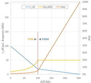 PFM&PWM controller 周波数・duty.jpg