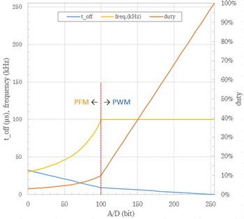PFM&PWM controller 周波数・duty1.jpg