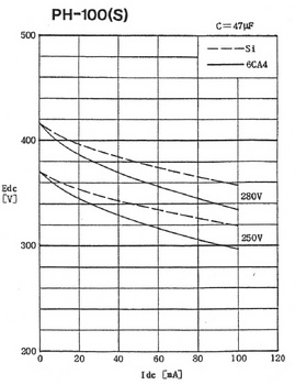 PH-100(S)整流特性.jpg