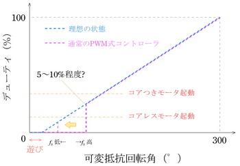 PWM デューティ解説.jpg